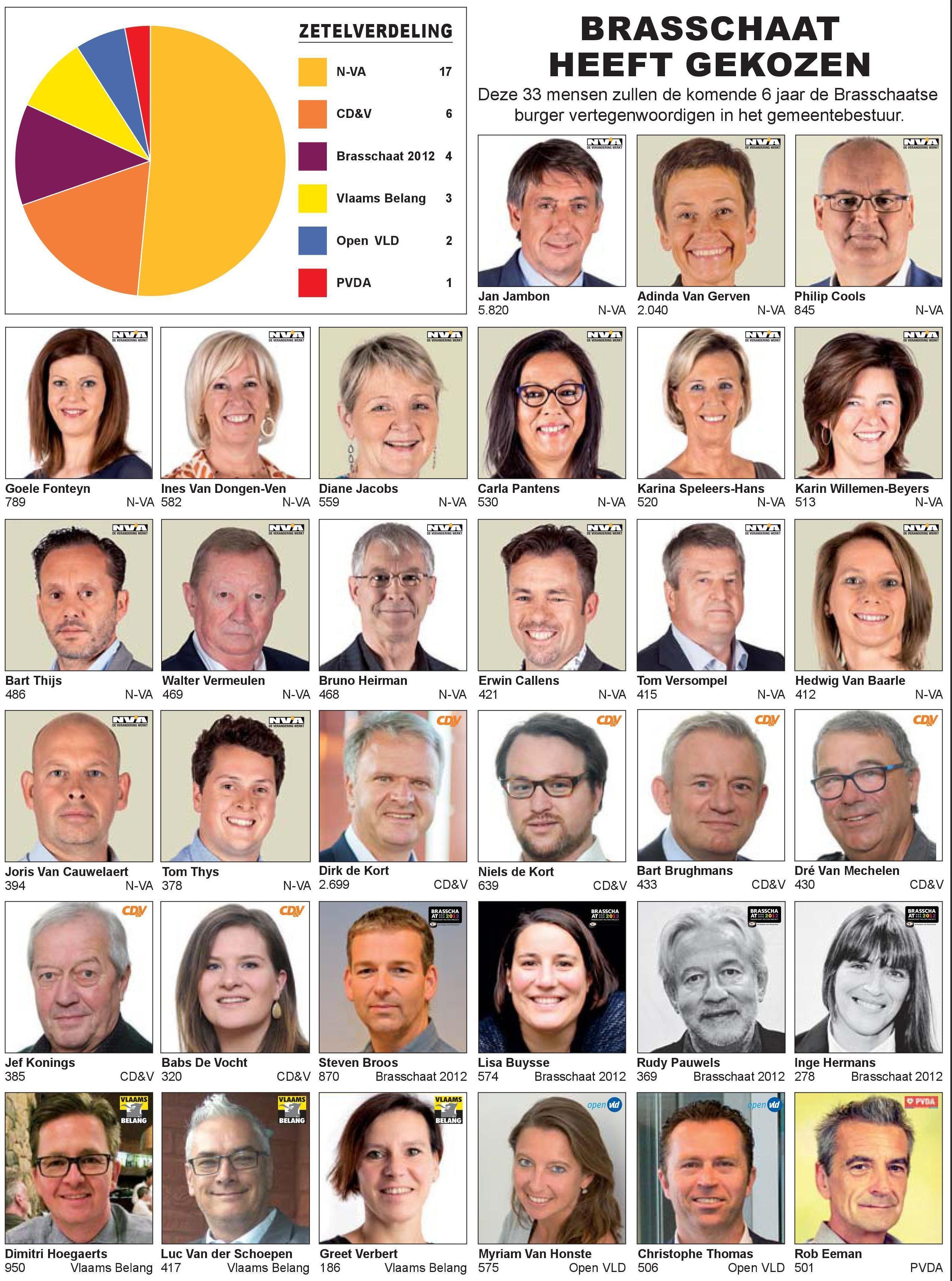33 gemeenteraadsleden vanaf 01/01/2019